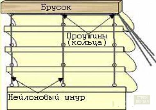 Римские шторы для кухни своими руками с фото