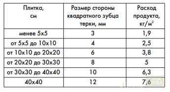 номера МТС какой расход клея плиточного на 1 м квадратный контактных данных