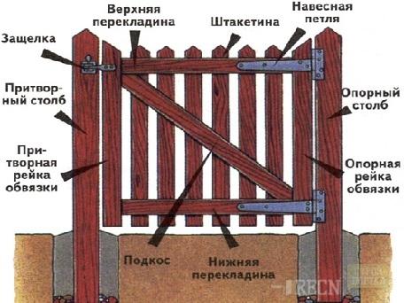 Калитки деревянные своими руками