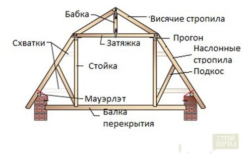 каркас схема