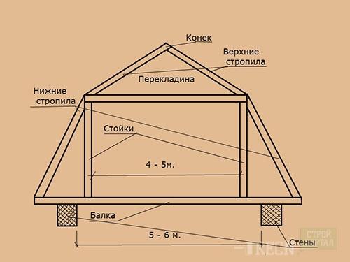 ломаной мансардной крыши