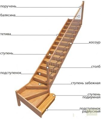 за строительство лестницы,