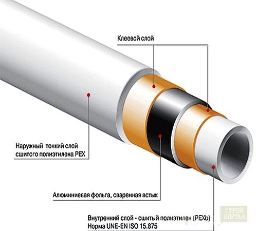 Изоляция для трубы сшитого полиэтилена 236