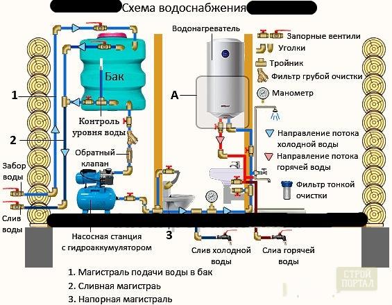 Накопительный бак для водоснабжения и схема системы для ...
