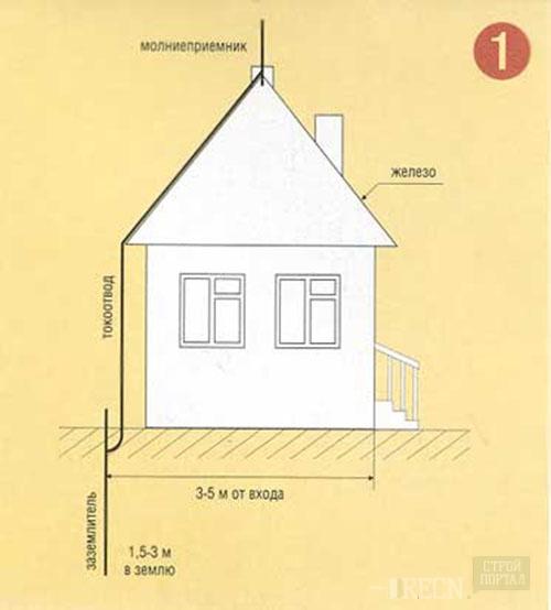 Устройство молниеотвода в частном доме своими руками 83