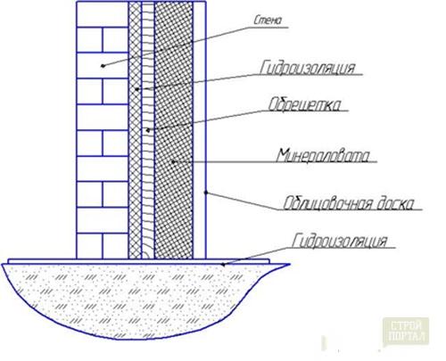 Как построить дачу из шлакоблока своими руками