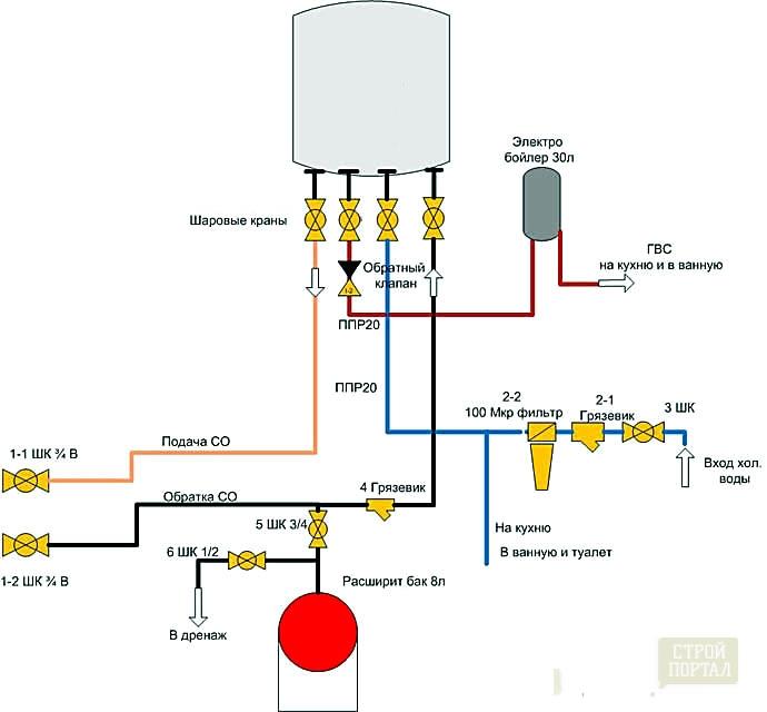 Газовый отопительный котел своими руками