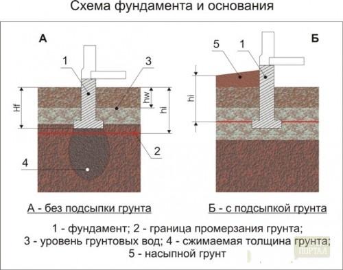 Схемы и фундаментов