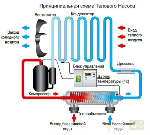 Тепловой насос монтаж