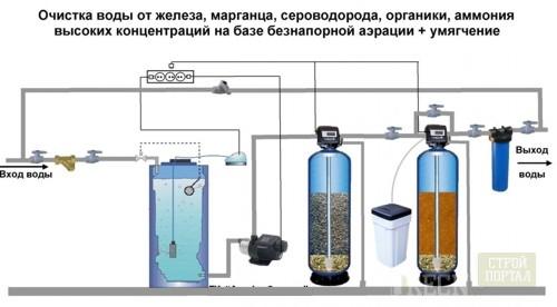 Фильтр тонкой очистки для воды своими руками
