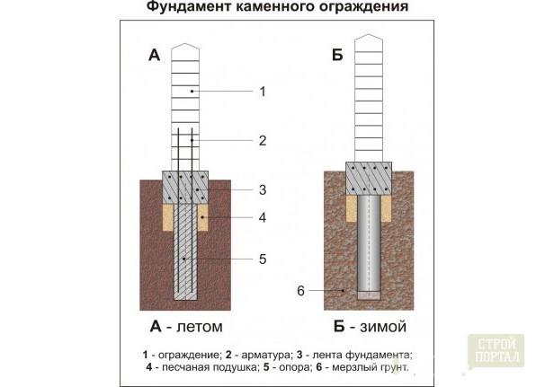 Ленточный фундамент забора своими руками пошаговая инструкция 152