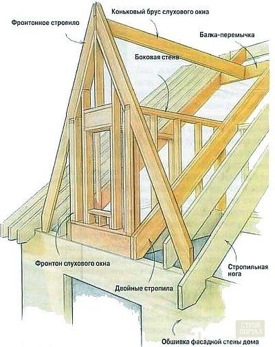 Как сделать окна на мансарде