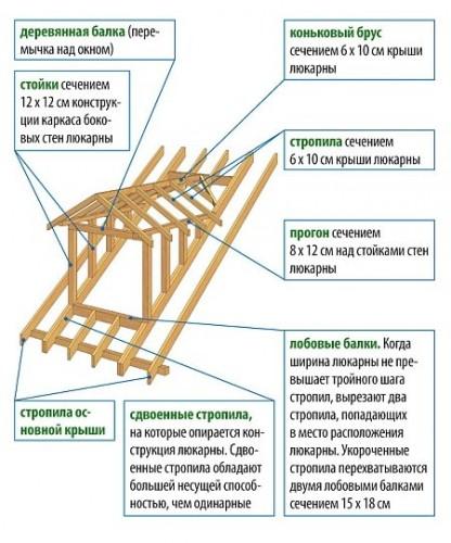 Как сделать на двухскатной крыше окна 536