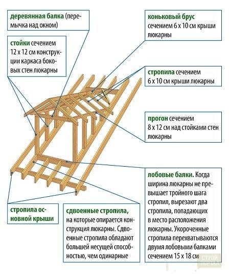 Программа расчета металлических стропил и ферм