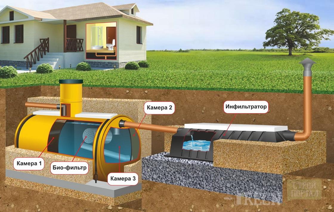 Как сделать канализацию в частном доме если вода близко грунтовые воды