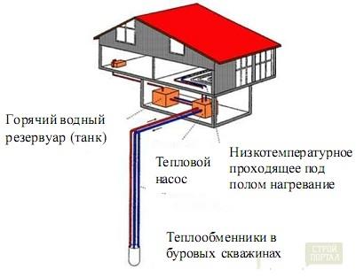 Газобаллонные установки для отопления