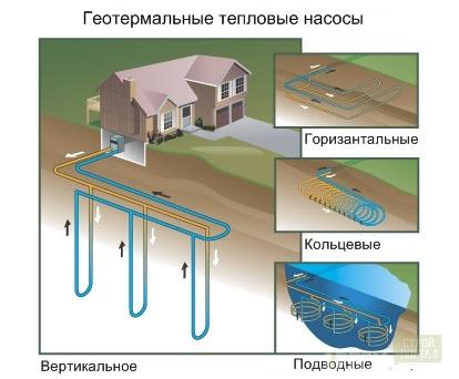 Использование энергии земли для отопления дома