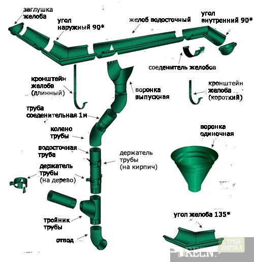 катера водосточная система пластиковая расчет заливе Импилахти
