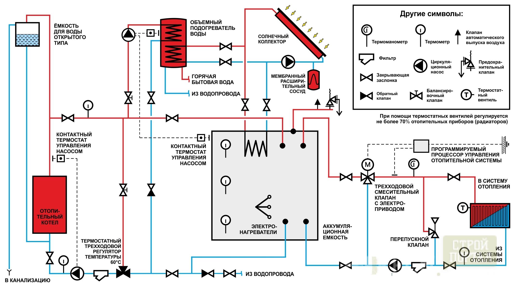 Обратный клапан в системе отопления схема