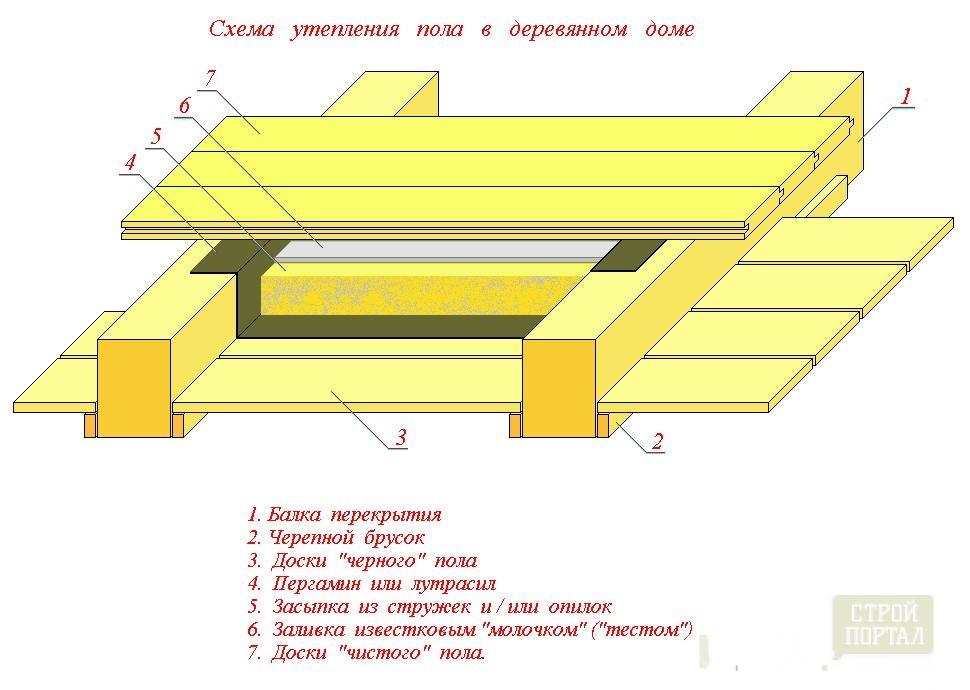 Схемы балок перекрытий