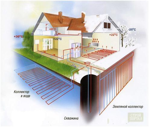 Станция для водопровода в дом