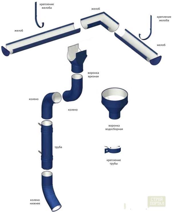 Системы водоотведения с крыши своими руками