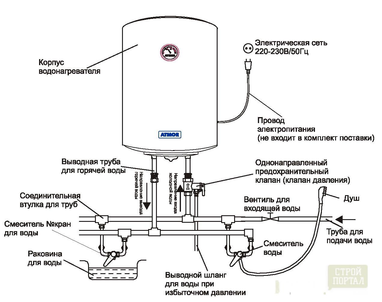 Инструкция по монтажу водонагревателя