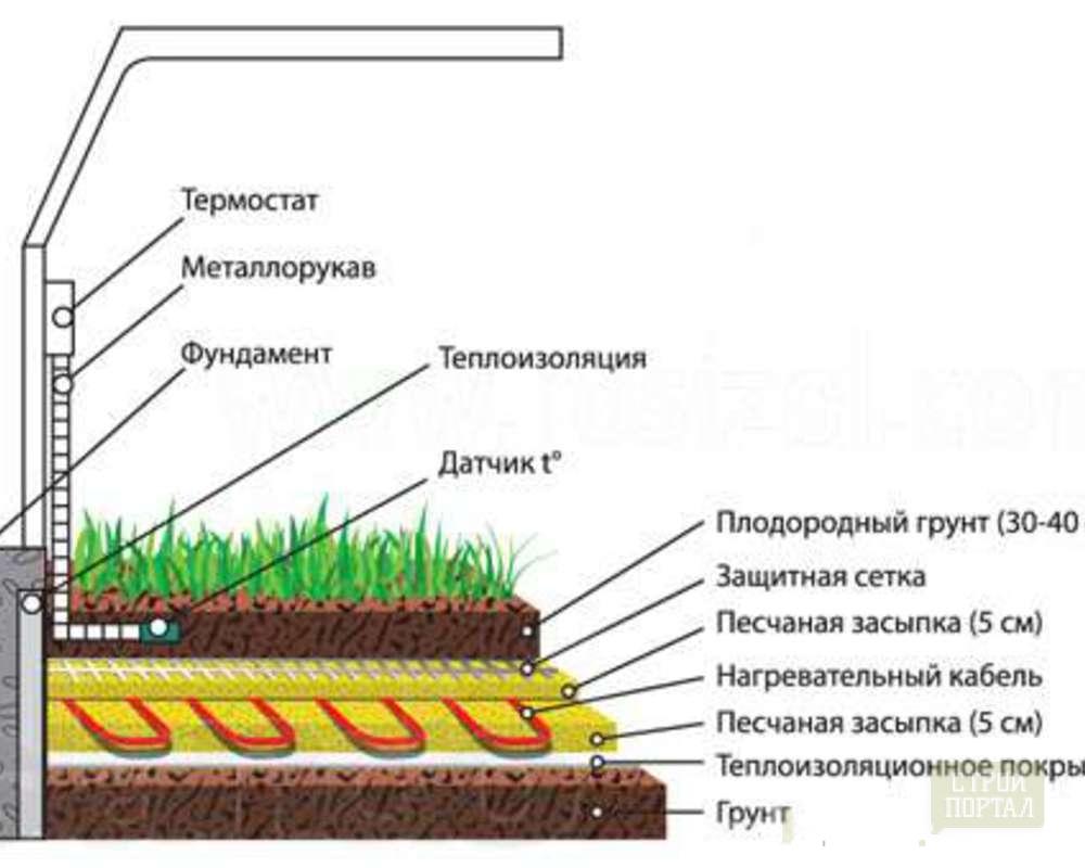 Система обогрева грунта в теплице своими руками