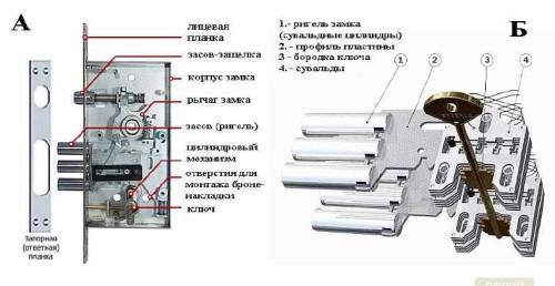 дверной-замок-устройство