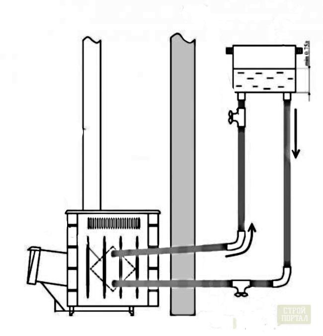 Врезать теплообменник в трубу котельной характеристики пластинчатый теплообменник отопления alfa laval m6-fg