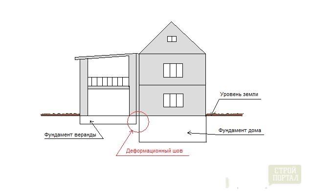 Как сделать проект пристройки к дому самому на компьютере