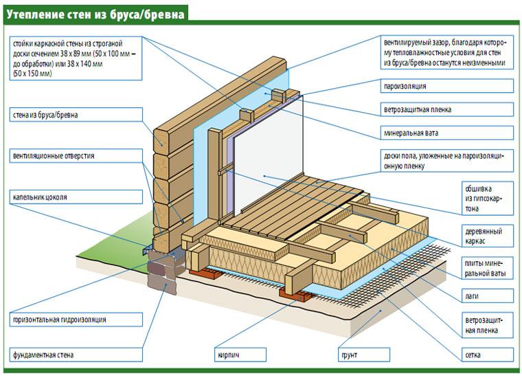 как правильно утеплить деревянный дом изнутри пошаговая инструкция