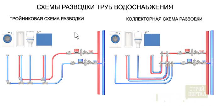 Разводка водопровода по дому своими руками