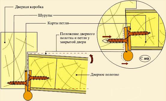 Установка дверных петель