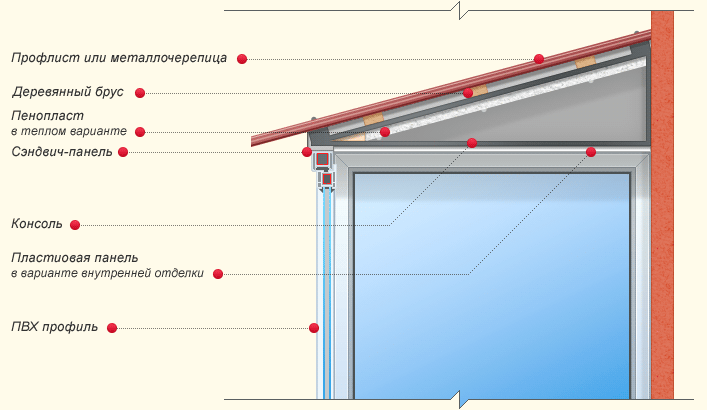 Конструкция сэндвич панели на балкон.