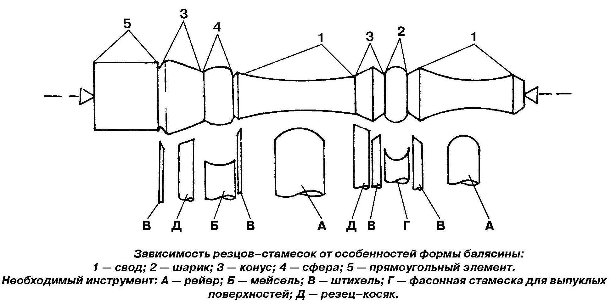 Балясины из дуба в Екатеринбурге от 115 рублей