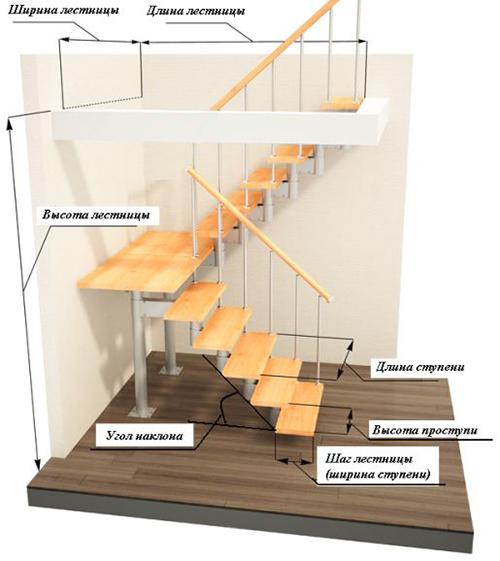 Как сделать лестницу на второй этаж проект