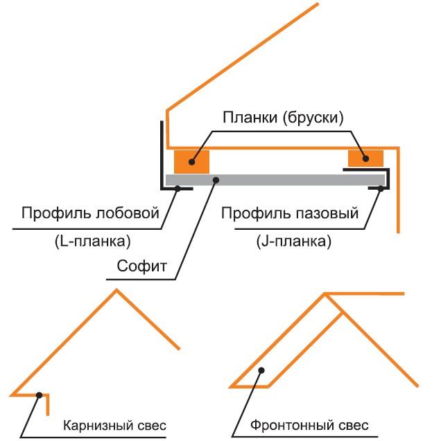 инструкция по монтажу софитов для крыши - фото 8