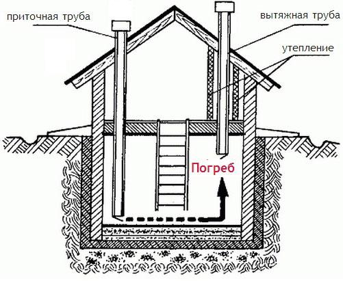 Как сделать вытяжку подвал в частном доме 244