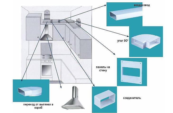 Как сделать вентиляцию на кухне в частном доме своими руками RadeGost.ru