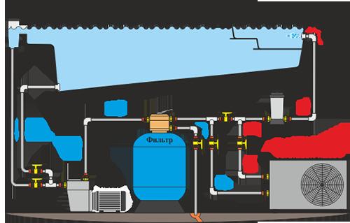 Особенности установки тепловых