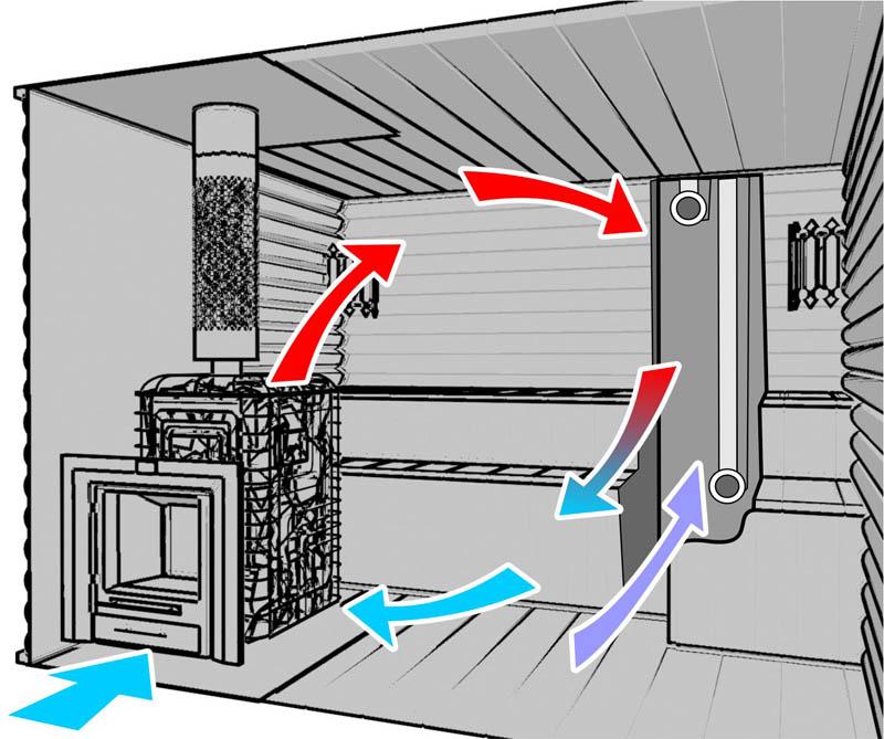 Устройство вентиляции в бане своими руками