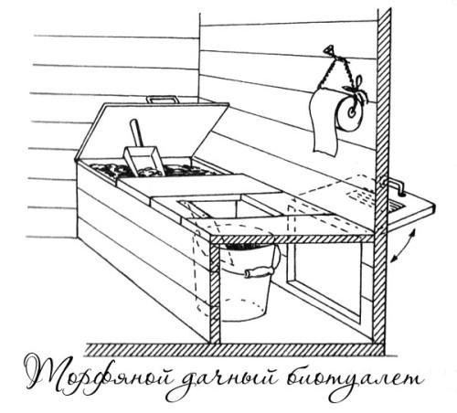 Торфяные туалеты для дачи своими руками чертежи