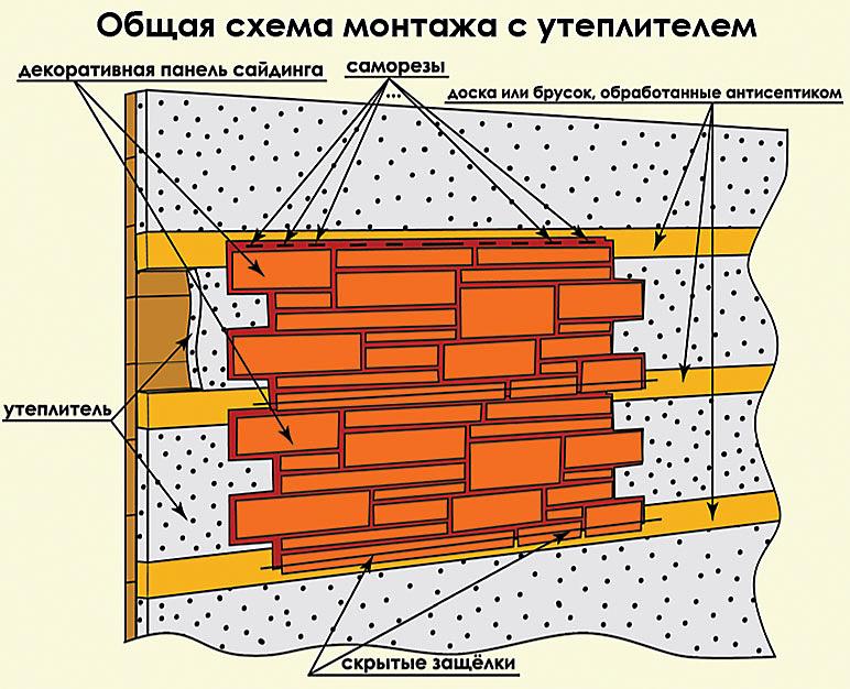 Облицовка дома панелями под кирпич своими руками инструкции