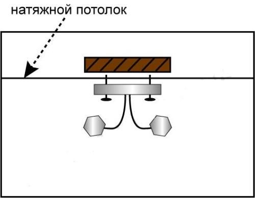 Установка люстр в натяжной потолок своими руками