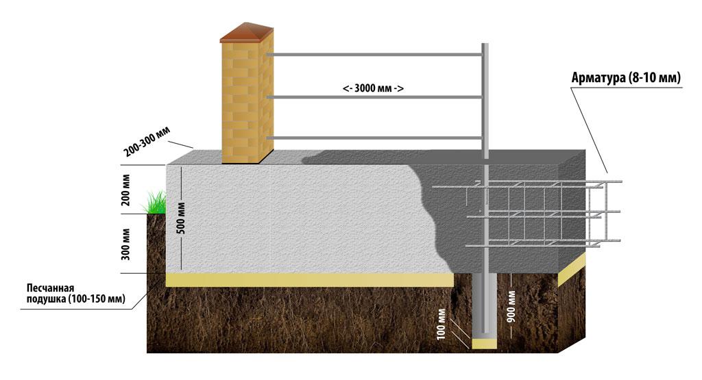 ленточный фундамент своими руками под забор пошаговая инструкция
