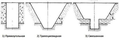 Форма траншеи