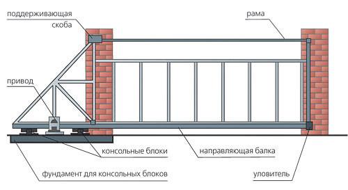 Как установить выдвижные ворота своими руками
