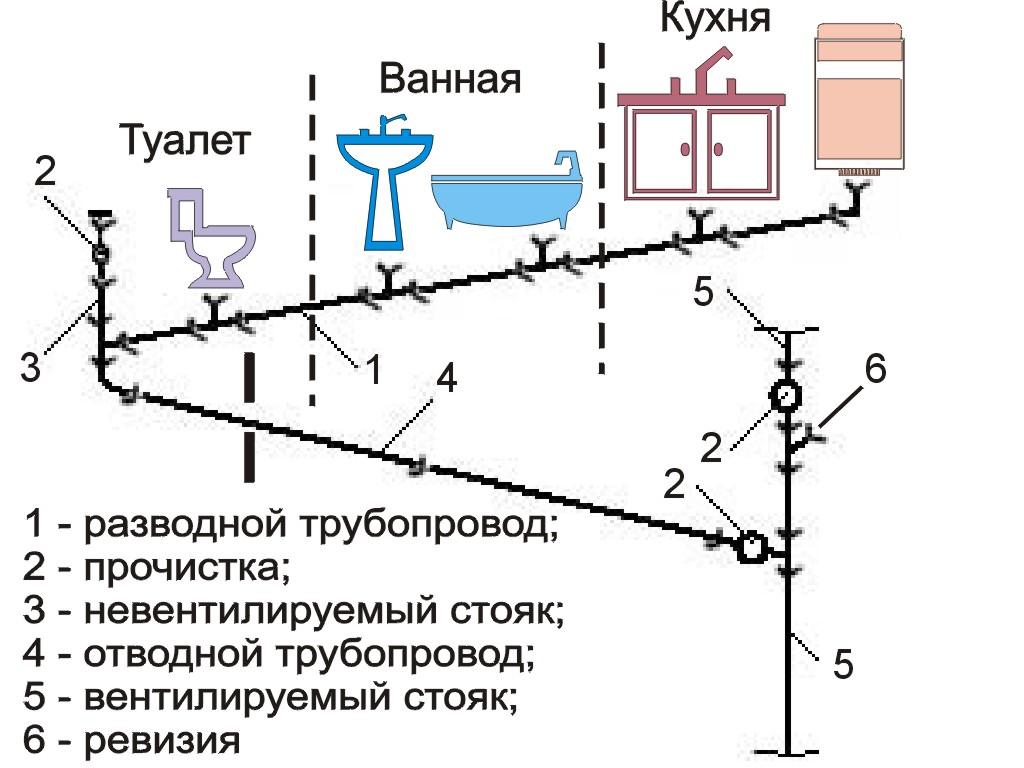 Канализация в частном доме схема глубина укладки