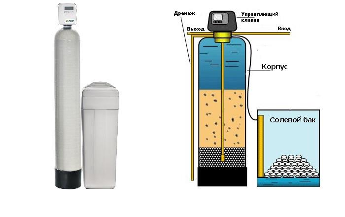 Фильтр для смягчения воды из скважины